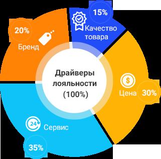 Оцінка якості обслуговування клієнтів