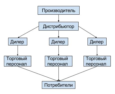 stimulirovanie-sbuta-tovarov-mtp1