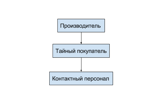 stimulirovanie-sbuta-tovarov-mtp2