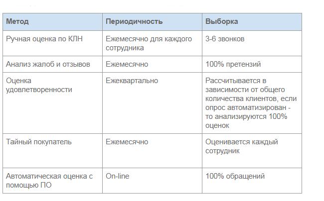 ocenka-kachestva-servisa1